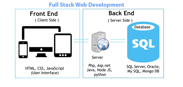 Full Stack Developer Course In Noida Full Stack Training Institute